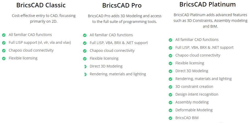Price list BricsCAD Malaysia Reseller, BricsCAD Classic