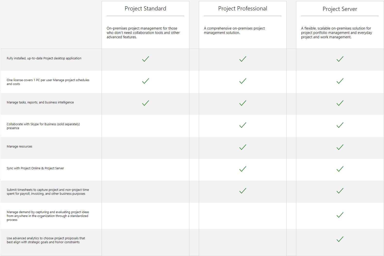 microsoft project management license