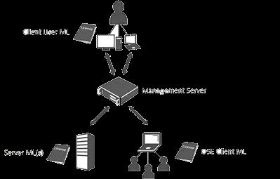 Client Access License