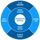Digicert Secure Site Pro SSL Malaysia Reseller
